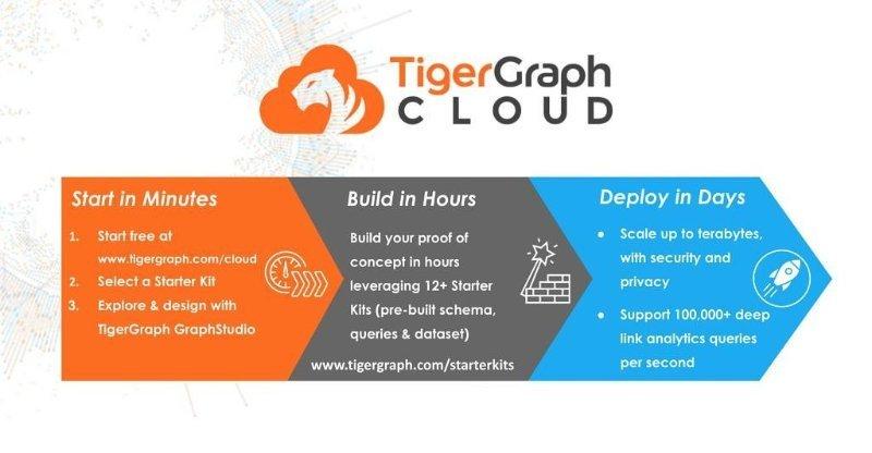 企业级图数据库平台TigerGraph完成3200万美元B轮融资